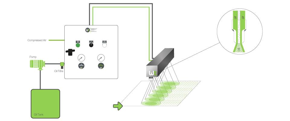 Wouters-Tecnolub-Spraying-Technoloy