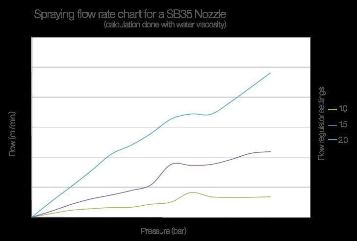 Wouters-Tecnolub-sb35-nozzle-flow-rate